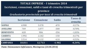 Movimento imprese in Campania primo trimestre 2014